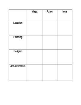 MesoAmerica Studyguide / Chart