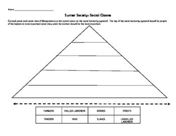 Mesopotamia Social Hierarchy Pyramid