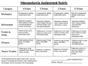 Mesopotamia Timeline Assignment