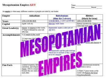 Mesopotamian Empires Chart