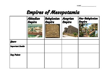 Mesopotamian Empires Chart and Paragraph