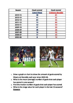 Messi v Ronaldo - mean, mode, median, range.