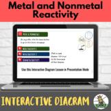 Metal and Nonmetal Reactivity Interactive Diagram