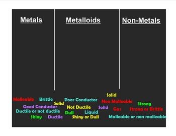 Metals, Metalloids, Non-metals Interactive