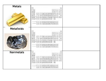 Metals, NonMetals, & Metalloids Powerpoint with Notes