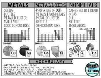 Metals, Nonmetals & Metalloids
