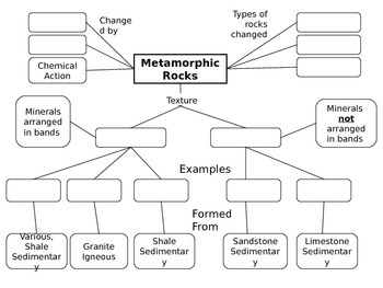 Metamorphic Rock Concept Map