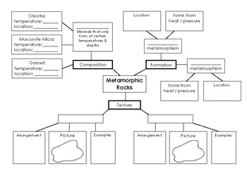 Metamorphic Rock Graphic Organizer Concept Map By Speaking Science