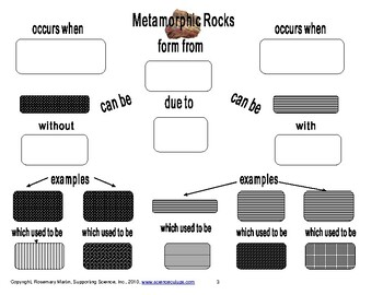 Metamorphic Rocks-Concept Map