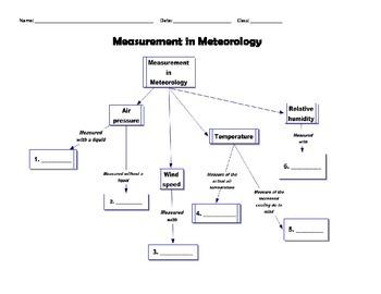 Meteorology - Graphic Organizer