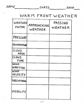 Meteorology Weather Fronts Predicting Weather