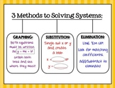 Methods of Solving Systems (Graphing, Substitution, Elimination) Poster