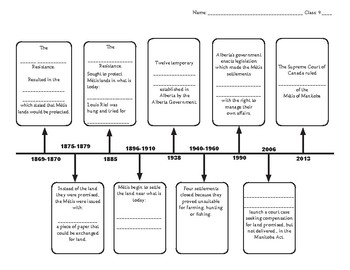 Metis Timeline - Fill in the blanks
