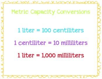 Metric Capacity Conversions Visual