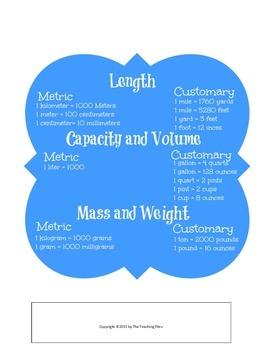 Metric Chart Poster