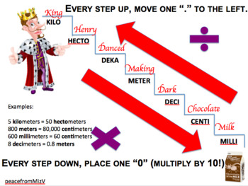 Metric Conversion Anchor Chart