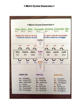 Metric Conversion Chart- Interactive Math Notebooks