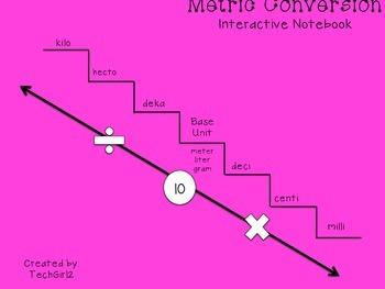 Metric Conversion Interactive Notebook