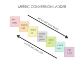 Metric Conversion Ladder Graphic:  Clean & Simple
