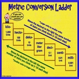 Metric Conversion Ladder Poster