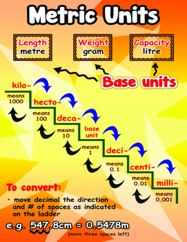 Metric Conversion {Poster/Anchor, Cards for Students Math Journals & Worksheets}