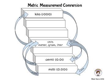 Metric Conversion Staircase