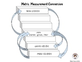 Metric Conversion Staircase