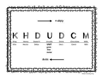 Metric Conversion Visual Aid (King Henry)