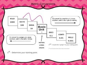 Metric Conversions Editable PPT