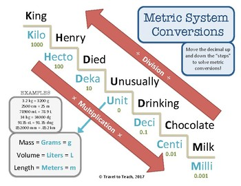Metric Coversions Chart FREE