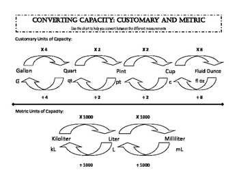 Metric & Customary Capacity Conversion Workmat