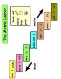 Metric Ladder