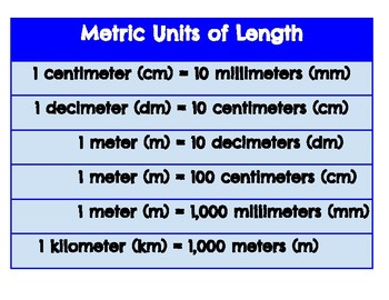 Metric Length Conversion Poster