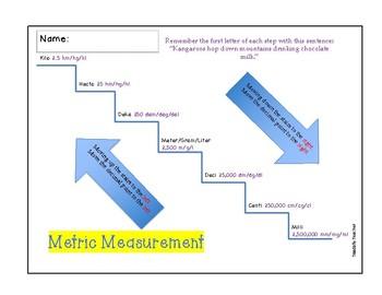 Metric Measurement Conversion Graphic Organizer