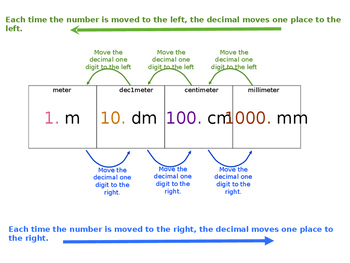 Metric Measurement Conversions Chart -  5.MD.2