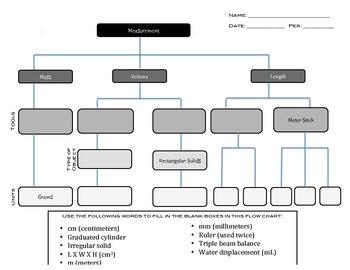 Metric Measurement Graphic Organizer - Flow Chart