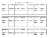 Metric Measurement Place Value Chart