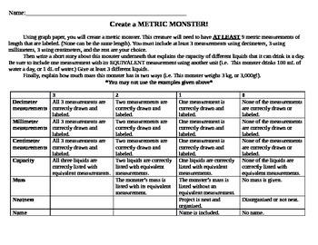 Metric Monster Performance Assessment