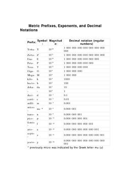 Metric Prefix Exercise