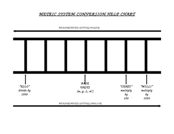 Metric System Conversion Chart