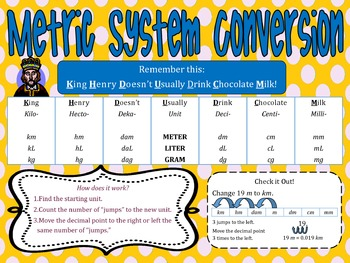 Metric System Conversion Poster (Large)