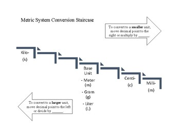 Metric System Conversion Staircase
