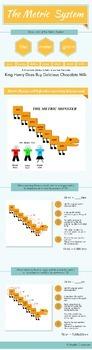 Measurement Conversion (Metric System) Infographic