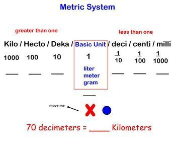 Metric System Measurement Converting Smartboard Lesson King Henry