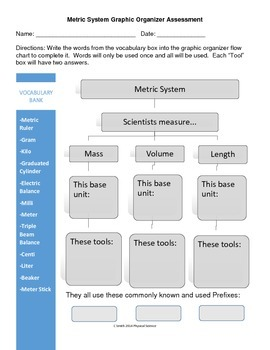 Metric System Short Assessment Flow Chart Graphic Organizer