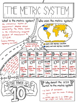 Metric System Sketch Notes