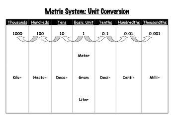 Metric System Unit Conversion