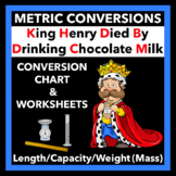 Metric System Worksheets and Conversion Chart