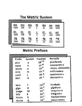 Metric System and Metric Prefixes