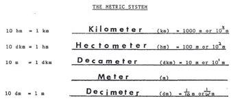 Metric System of Measurement